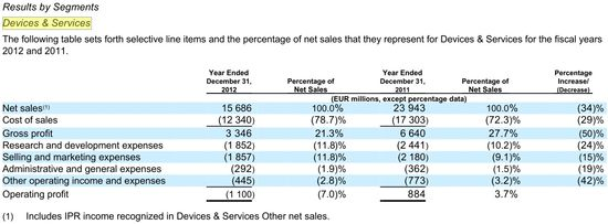 Devices & Services - Financial Results - Years Ending December 31, 2012 and 2012 Comparative - Nokia