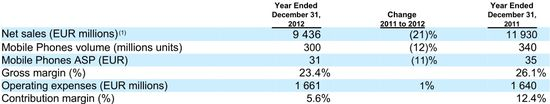 Devices & Services - Mobile Phones (Feature Phnes) Net Sales, Unit Volume, Smartphone Average Selling Price, Gross Margin Percentage, Operating Expenses and Margin Contribution % - Years Ending 12-31-12 and 12-31-11 - Nokia