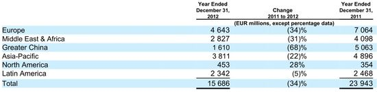 Devices & Services - Net Sales by Geographic Area - Years Ending December 31, 2012 and 2011 Comparative - Nokia