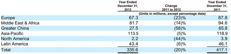 Devices & Services - Net Unit Volume in Millions of Units - Years Ending December 31, 2012 and 2011 Comparative - Nokia