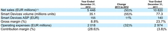 Devices & Services - Smartphone Net Sales, Unit Volume, Smartphone Average Selling Price, Gross Margin Percentage, Operating Expenses and Margin Contribution % - Years Ending 12-31-12 and 12-31-11 - Nokia