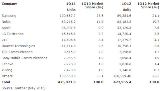 Worldwide Mobile Phone Sales to End Users by Vendor - Units Sold and Market Shares - Q1 2013 vs Q1 2012 - Gartner - May 2013