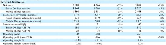 Devices & Services - Financial Results - Q1 2013 vs Q1 2012 - Nokia