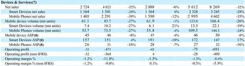 Devices & Services Results Summary - Q2 2013 vs Q2 2012 - Nokia