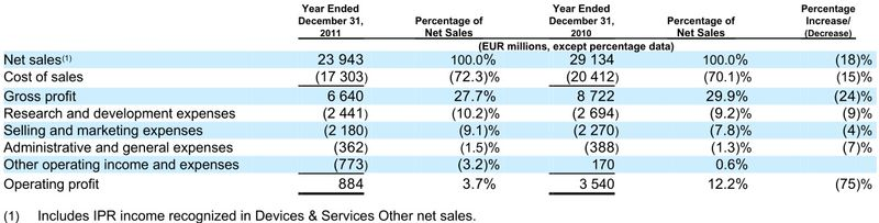 Devices & Services - Financial Results - Years December 31, 2011 vs December 31, 2010 Comparative - Nokia