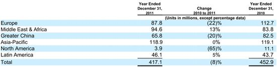 Devices & Services - Net Unit Volume - Years December 31, 2011 vs December 31, 2010 - Nokia