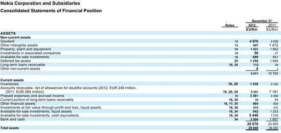 Nokia Corporation and Subsidiaries - Consolidated Statements of Financial Position - Years Ending December 31, 2012 and 2011 - Nokia