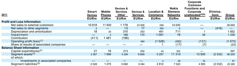 Nokia Corporation and Subsidiaries - Segment Assets and Liabilities - Year Ending December 31, 2011 - Nokia