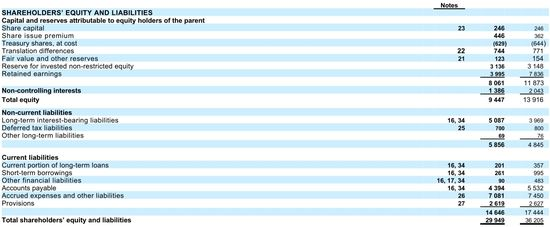 Nokia Corporation and Subsidiaries - Consolidated Statements of Financial Position - Years Ending December 31, 2012 and 2011 - Nokia 2