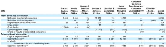 Nokia Corporation and Subsidiaries - Segment Assets and Liabilities - Year Ending December 31, 2012 - Nokia