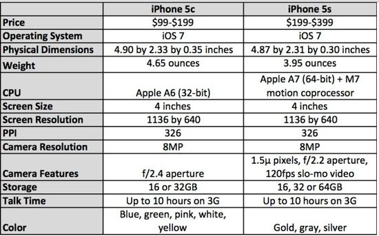 Apple iPhone 5C and iPhone 5S Specifications