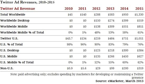 Twitter Ad Revenues - Years 2010 through 2015 - eMarketer - March 2013