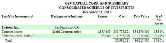 GSV Capital Corp holdings of Twitter shares as of December 31, 2012