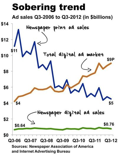 Sobering Trend - Newspaper Ad Revenues Q3 2006 through Q3 2012 - Newspaper Association of America and Internet Advertising Bureau
