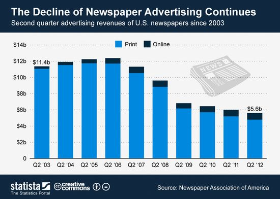 The Decline of Newspaper Advertising Continues Since 2003 - Q2 2003 Through Q2 2012 - Newspaper Advertising Association