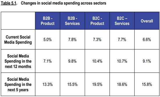 Changes In Social Media Spending Across Sectors - B2B-Products, B2B-Services, B2C-Products, B2C-Services and Overall - CMO Survey - Survey.org