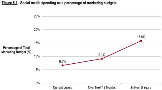 Social Media Spending As A Percentage of Marketing Budgets - CMO Survey - Survey.org