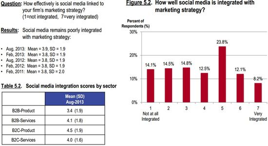 How Well Social Media Is Integrated With Marketing Strategy - CMO Survey - Survey.org