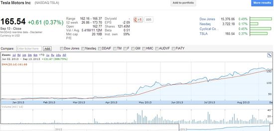 Tesla Motors Inc (NASDAQ.TSLA) - Share Prices Jan 1, 2013 through September 13, 2013 - Google Finance