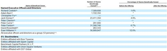 Twitter - Principal Stockholders - Number of Shares Beneficially Owned By Named Executive Officers and Directors and 5 Percent Stockholders - S-1 Filing