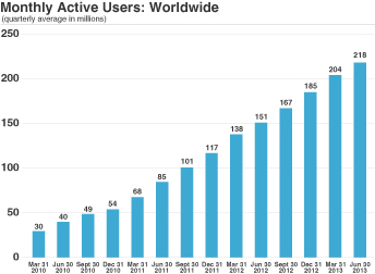 Twitter Monthly Active Users Worldwide - IPO S-1 Filing