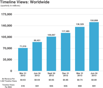 Twitter Timeline Views Worldwide - IPO S-1 Filing