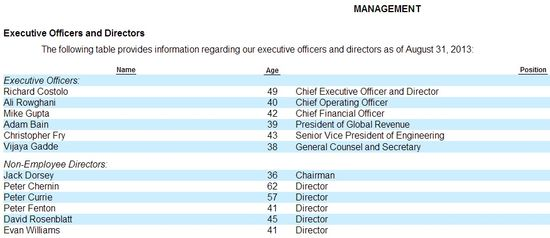 Twitter Management and Directors - S-1 Filing