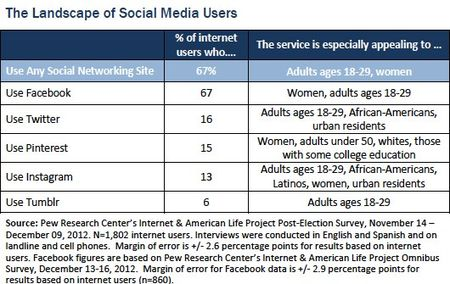The Landscape of Social Media Users - PEW Research Center - December 2012