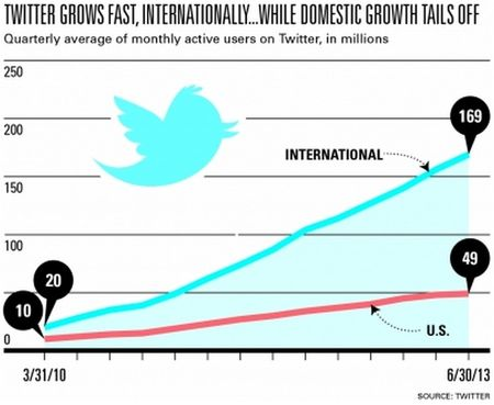 Twitter Grows Fast Internationally, But Growth Slows In U.S. - June 2013