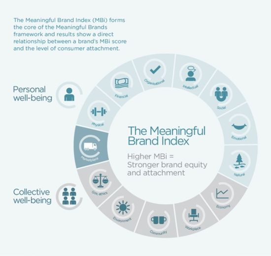 Meaningful Brand Index