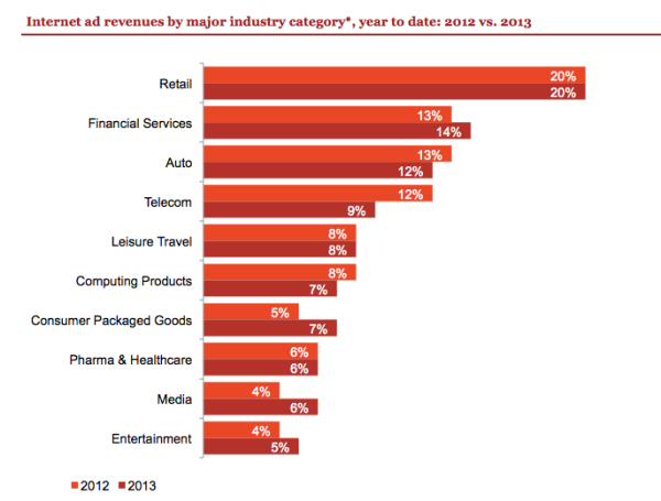 Digital Ad Spending As A Percentage of Total By Industry Source - Mid-Year 2012 and 2013 - IAB
