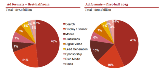 Digital Ad Spending By Ad Format - Mid-Year 2012 and 2013 - IAB