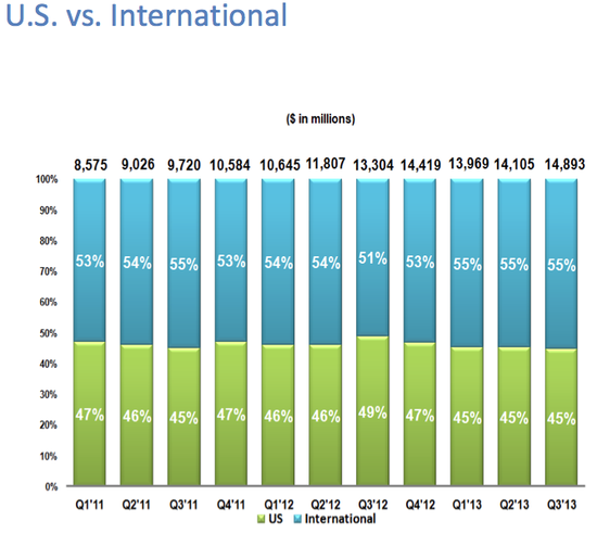 Google U.S. and International Revenues by Quarter - Q1 2011 Through Q3 2013 - VentureBeat