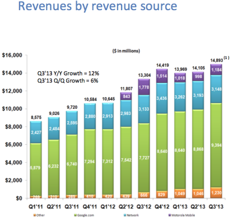 Google Revenues By Business Unit by Quarter - Q1 2011 Through Q3 2013 - Business Insider