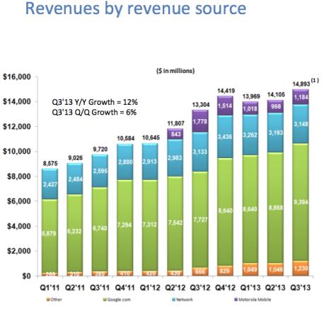 Google Revenues By Business Unit by Quarter - Q1 2011 Through Q3 2013 - Business Insider