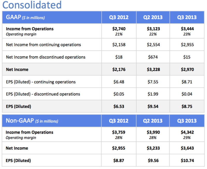 Google Consolidated Revenues, Earnings and EPS - GAAP and Non-GAAP - Q1 2013, Q2 2013 and Q3 2013 - VentureBeat