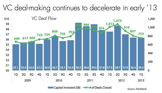 VC Deal-Making Continues To Decelerate in 2013 - No of Deals Made by Quarter - Q1 2009 Through Q1 2013 - Pitchbook
