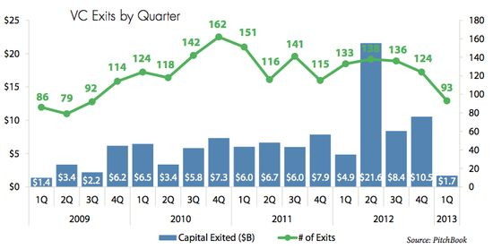 Venture Capital Exits by Quarter - Q1 2009 Through Q2 2013 - Pitchbook