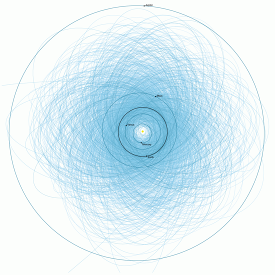 Plot of orbits of known potentially hazardous asteroids (size over 460 feet (140 m) and passing within 4.7 million miles (7.6×106 km) of Earth's orbit) as of early 2013