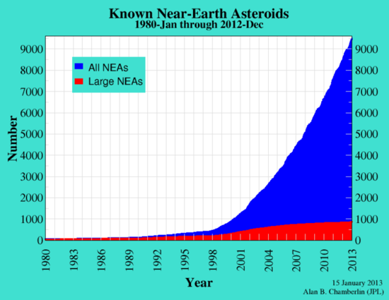 Known Near-Earth Objects - Jan 1980 Through Dec 2012 - NASA