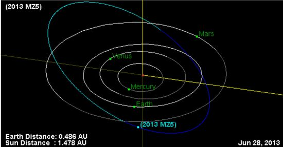 Eliptical orbit of near-Earth object codename 2013 MZ5