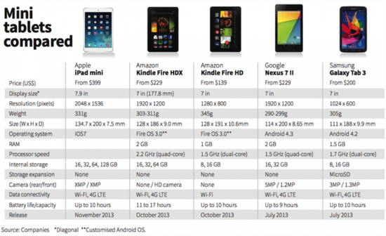 Mini tablets compared