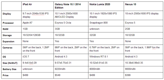 IPad Air vs Galaxy Note 10.1 vs Noia Lumia 2520 vs Nexus 10