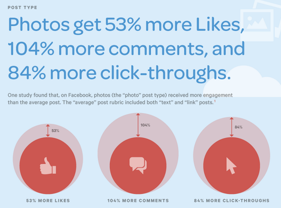 Photos get 53 percent more likes, 104 percent more comments, and 84 percent more click-throughs