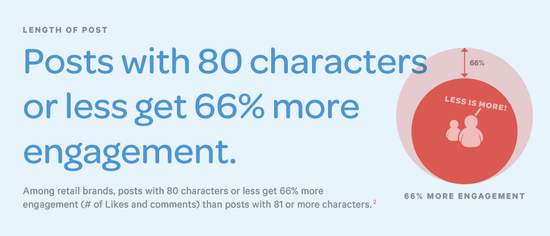 Posts With 80 Characters Or Less Get 66 Percent More Engagement