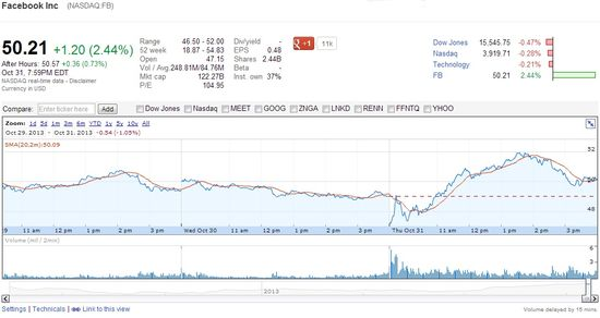 Facebook (NASDAQ.FB) Share Price Following Rosey Q3 2013 Earnings Report -Google Financial