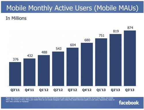 Facebook Mobile Monthly Active Users - Q3 2011 Through Q3 2013 - Facebook