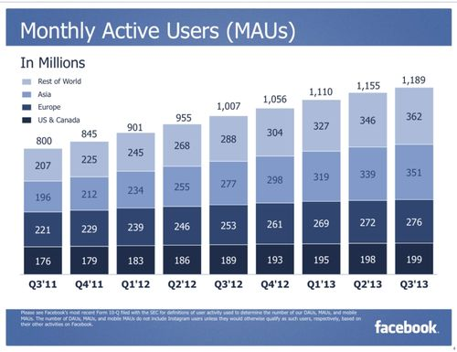 Facebook Monthly Active Users by Geographic Area - US and Canada, Europe, Asia and Rest of the World - Q3 2011 Through Q3 2013 - Facebook
