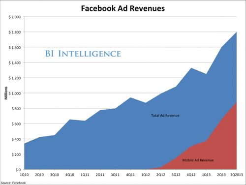 Facebook Ad Revenues - Mobile Only and Total - Q1 2010 Through Q3 2013 - Business Intelligence