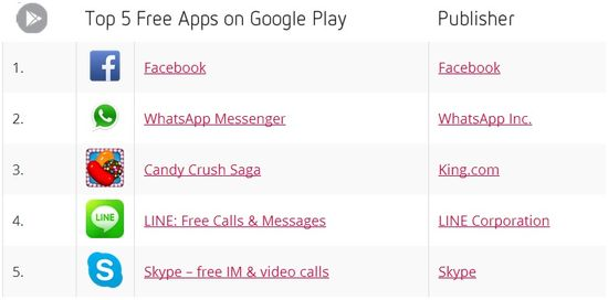 Top 5 Free Apps on Google Play - September 2013 - Distimo